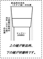 チップソーの研磨の図